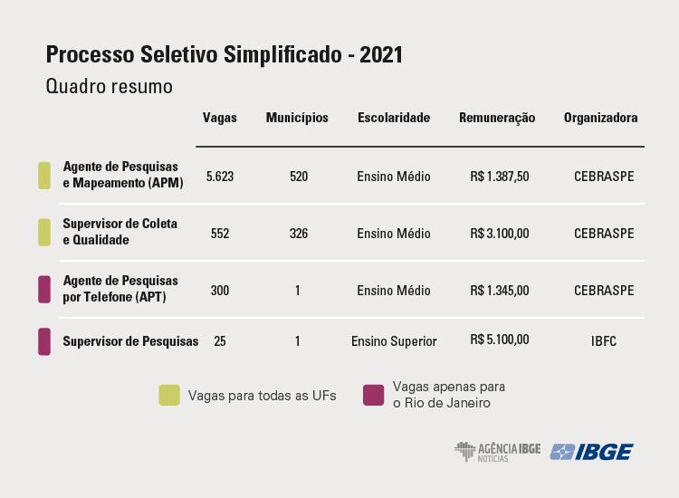 Quadro com distribuição das vagas em disputa no concurso IBGE