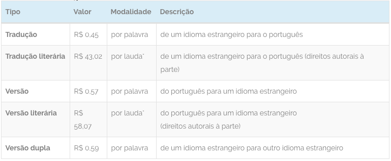 Tabela de preços para Tradutores e Interpretes