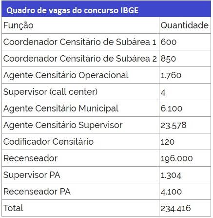 Quadro de vagas do concurso IBGE